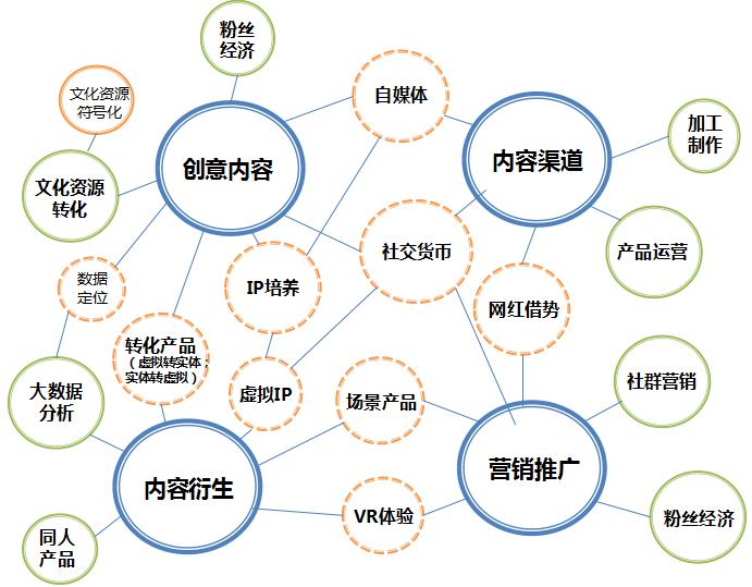 下一个30年,中国文化创意产业的新形态